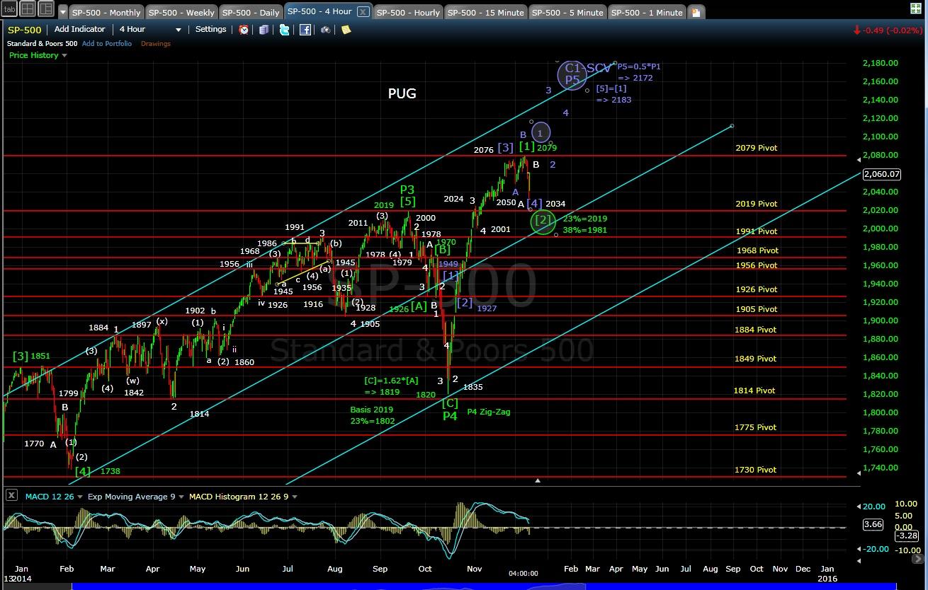 PUG SP-500 4-hr chart EOD 12-9-14