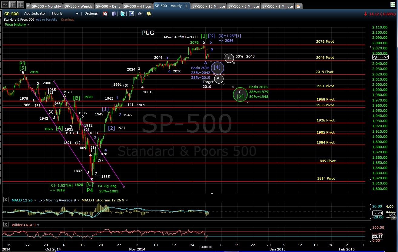 PUG SP-500 60-min chart EOD 12-1-14
