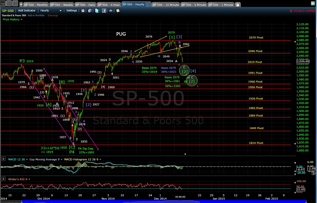 PUG SP-500 60-min chart EOD 12-10-14