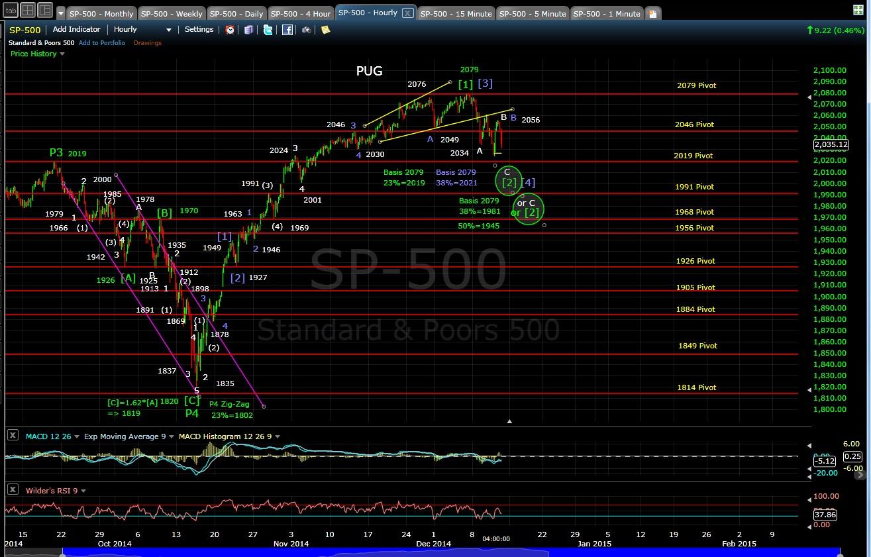 PUG SP-500 60-min chart EOD 12-11-14
