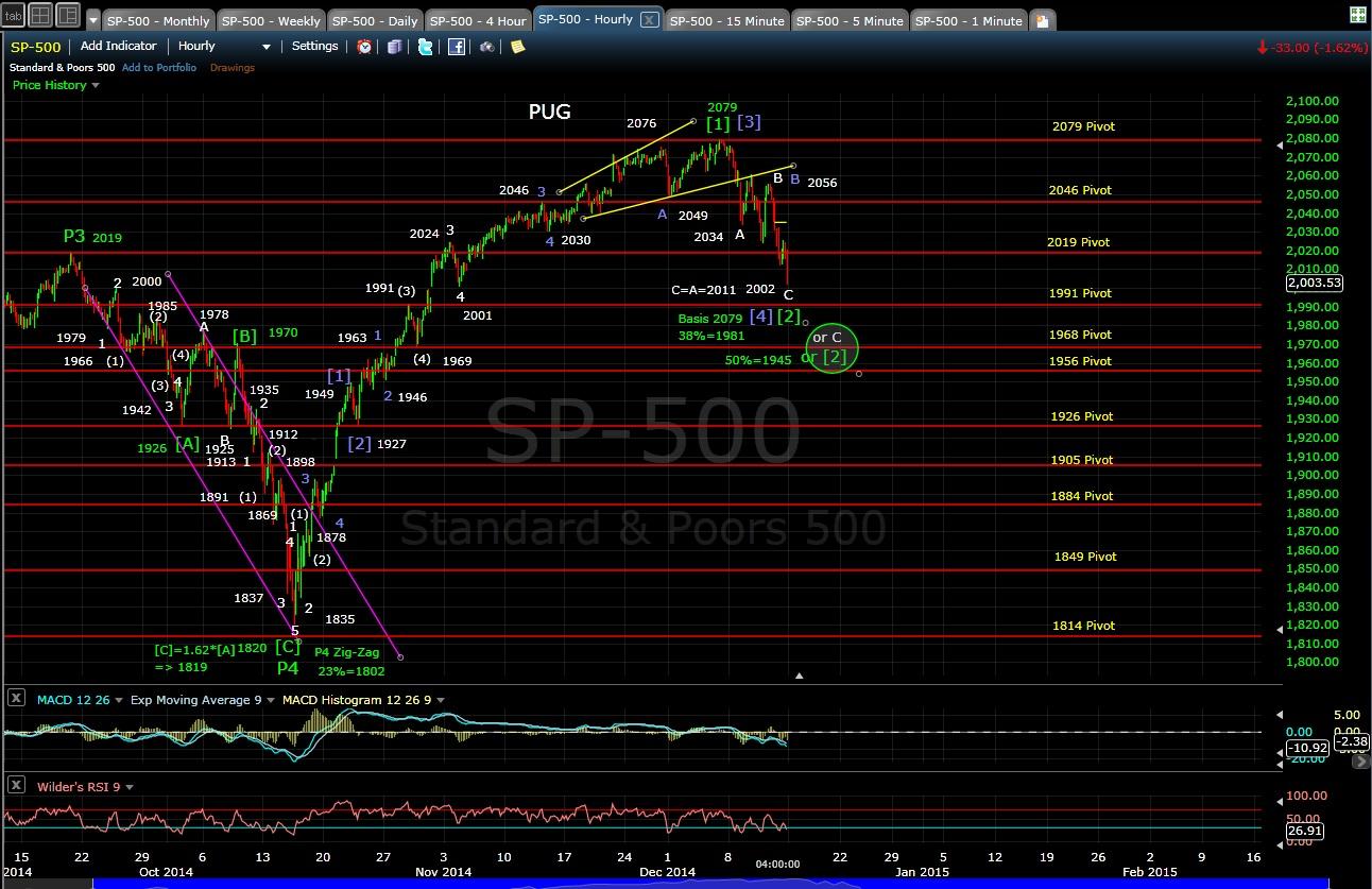 PUG SP-500 60-min chart EOD 12-12-14