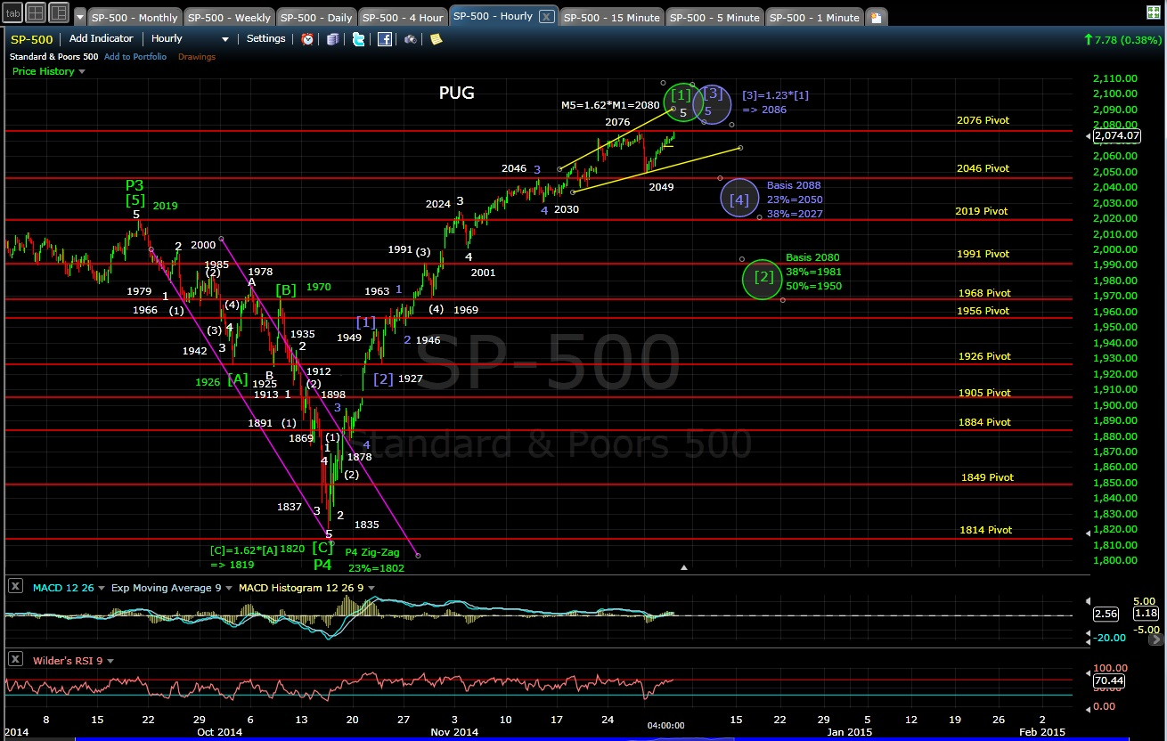 PUG SP-500 60-min chart EOD 12-3-14