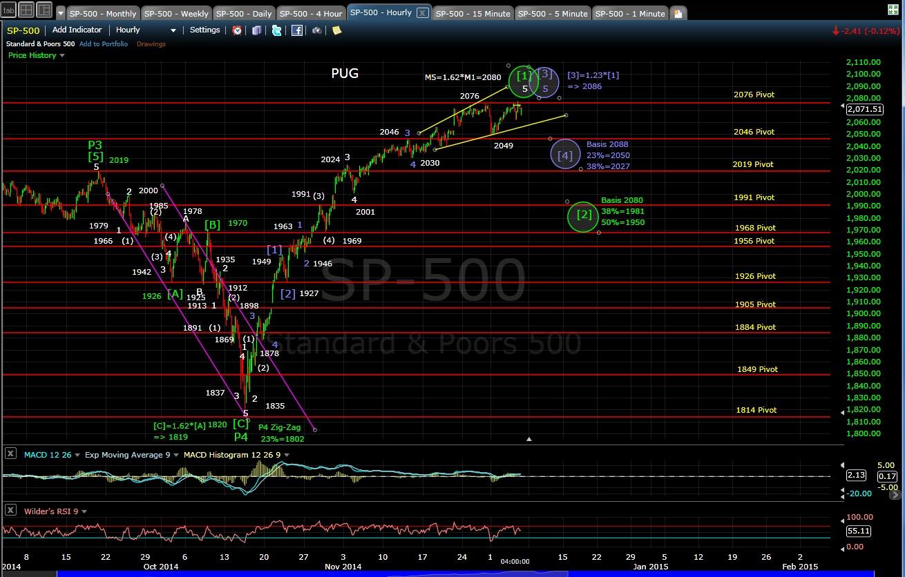 PUG SP-500 60-min chart EOD 12-4-14