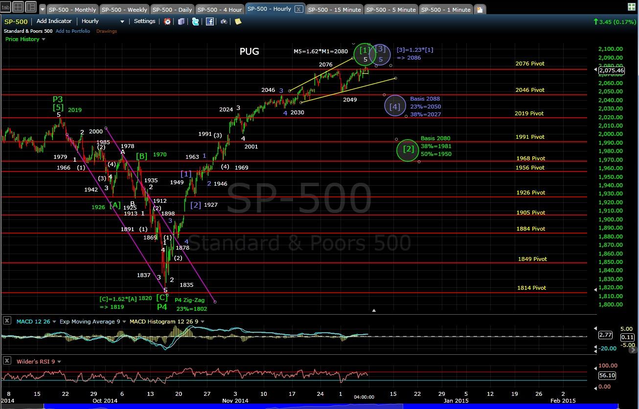PUG SP-500 60-min chart EOD 12-5-14