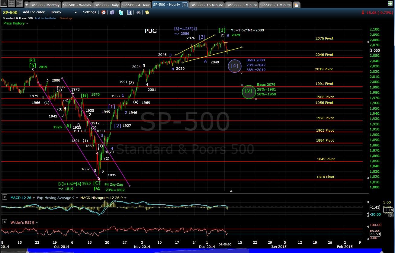 PUG SP-500 60-min chart EOD 12-8-14