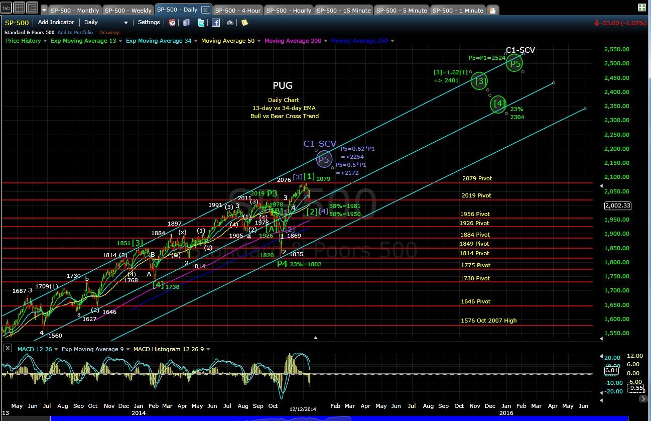 PUG SP-500 daily chart EOD 12-12-14