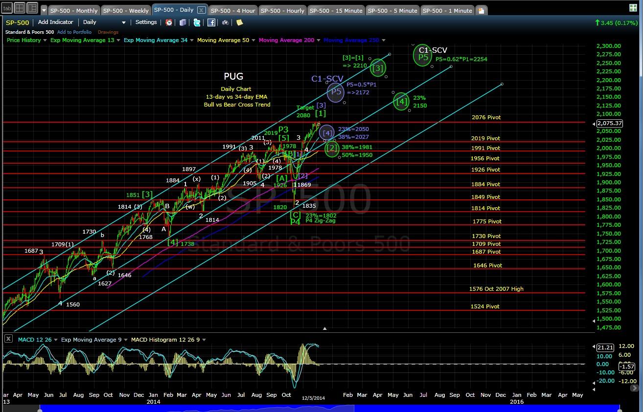 PUG SP-500 daily chart EOD 12-5-14