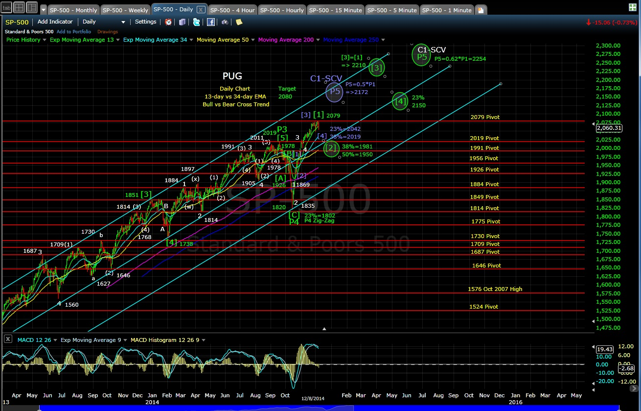 PUG SP-500 daily chart EOD 12-8-14