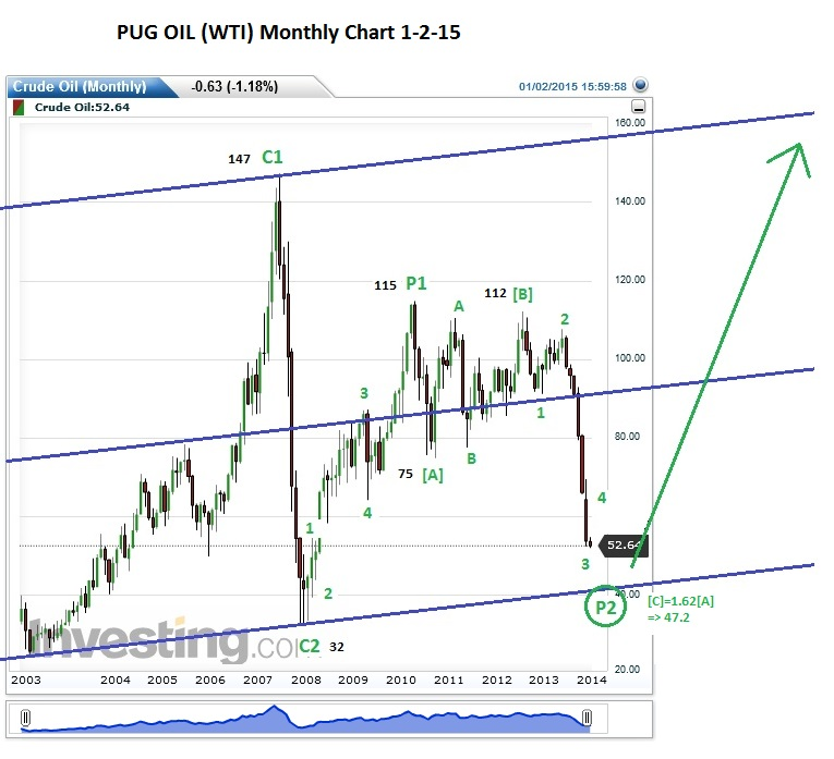 PUG OIL (WTI) Monthly 1-2-15