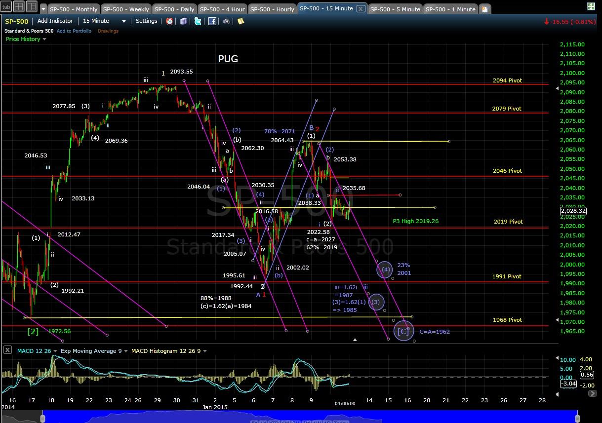 PUG SP-500 15-min chart EOD 1-12-15