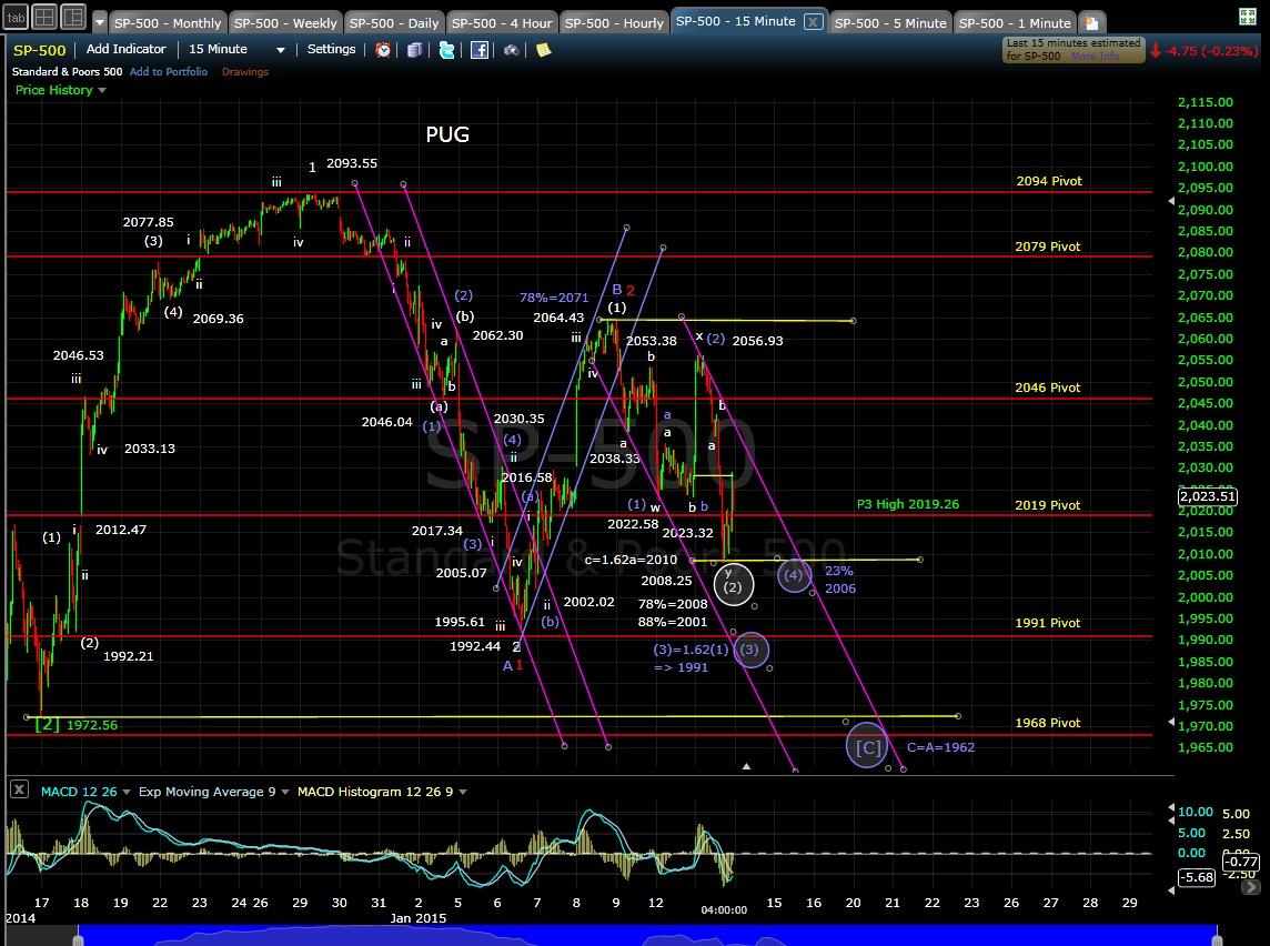 PUG SP-500 15-min chart EOD 1-13-15