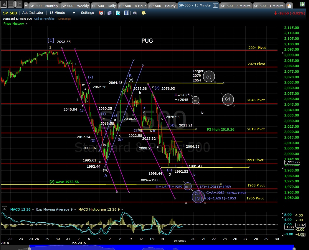 PUG SP-500 15-min chart EOD 1-15-15