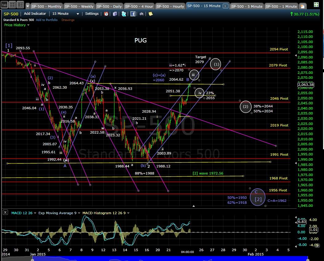 PUG SP-500 15-min chart EOD 1-22-15