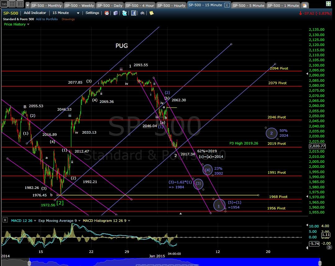 PUG SP-500 15-min chart EOD 1-5-15
