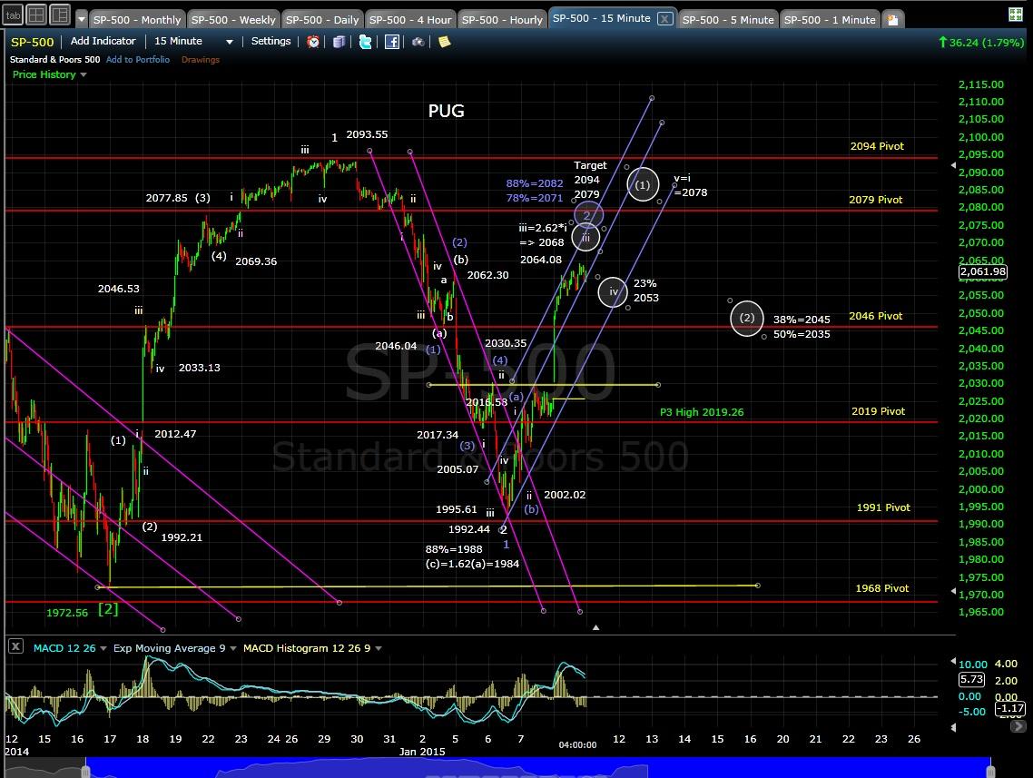 PUG SP-500 15-min chart EOD 1-8-15