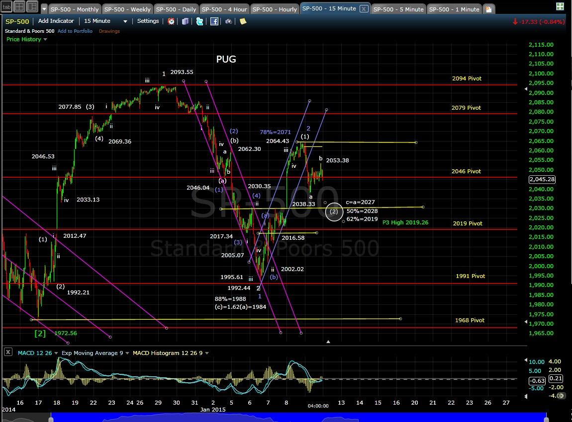 PUG SP-500 15-min chart EOD 1-9-15