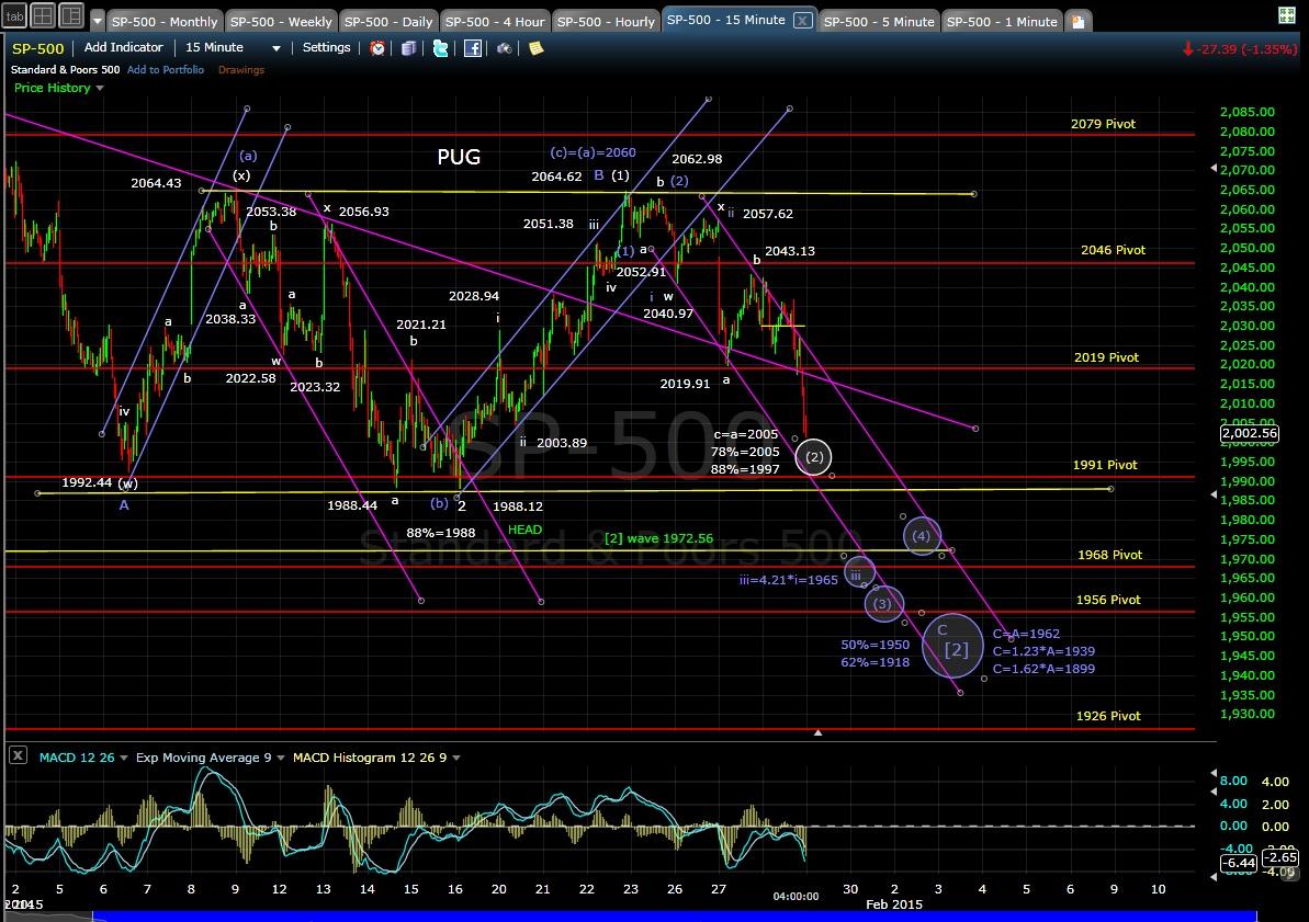 PUG SP-500 15min chart EOD 1-28-15