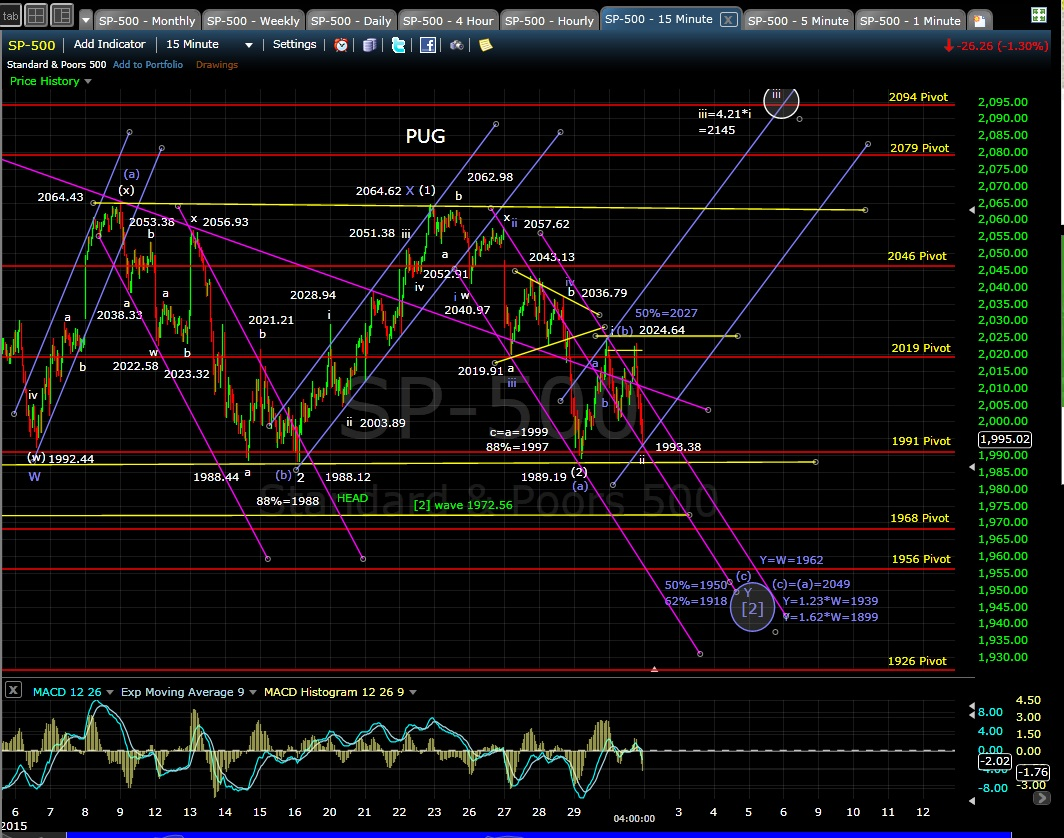 PUG SP-500 15min chart EOD 1-30-15