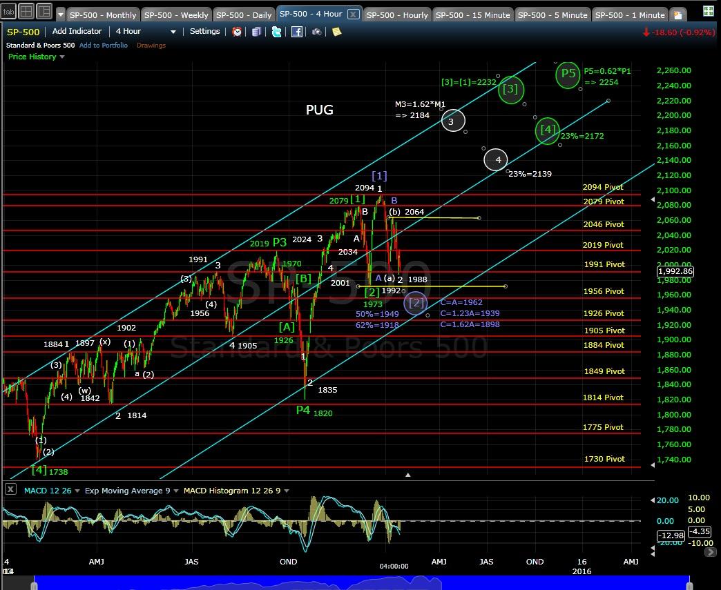 PUG SP-500 4-hr chart EOD 1-15-15