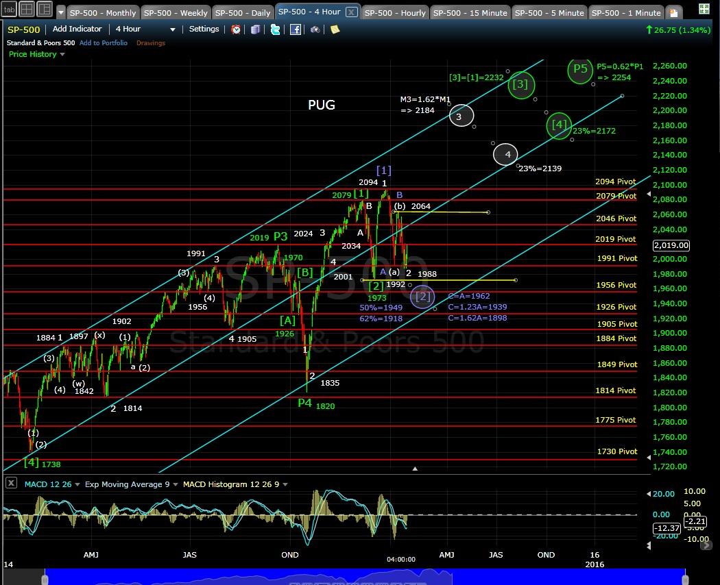 PUG SP-500 4-hr chart EOD 1-16-15