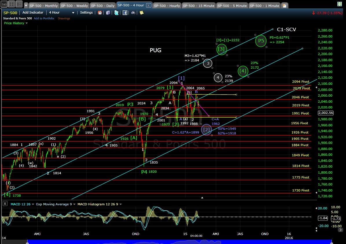 PUG SP-500 4-hr chart EOD 1-28-15