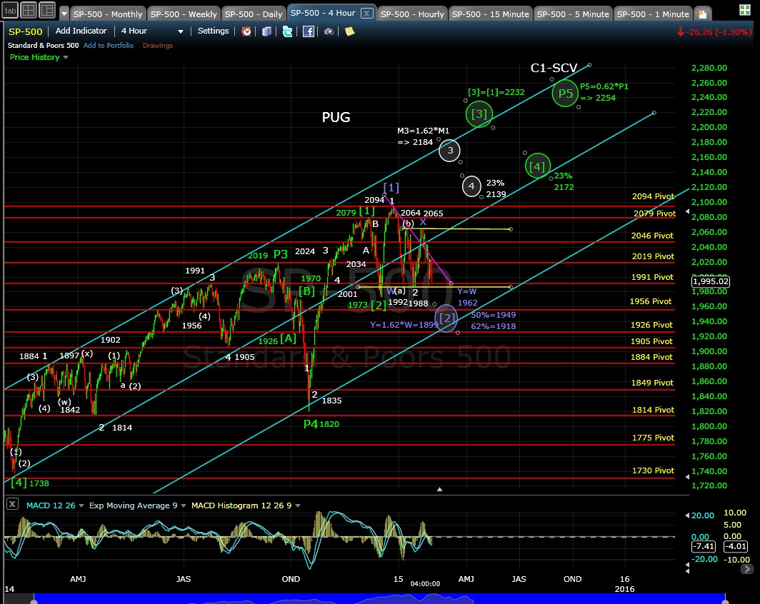 PUG SP-500 4-hr chart EOD 1-30-15