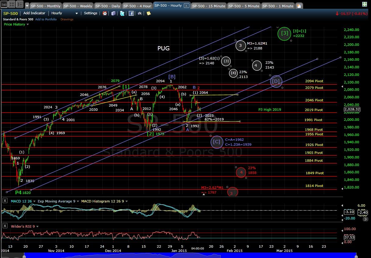 PUG SP-500 60-min chart EOD 1-12-15