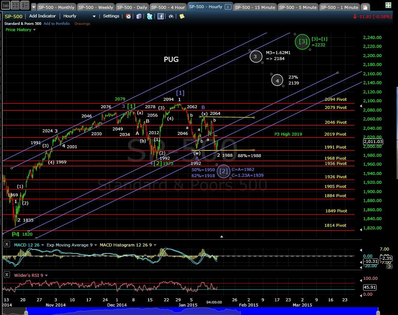 PUG SP-500 60-min chart EOD 1-14-15