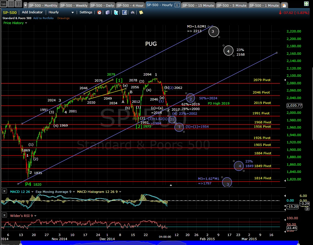 PUG SP-500 60-min chart EOD 1-5-15