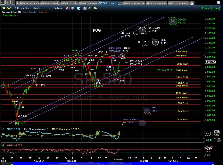 PUG SP-500 60-min chart EOD 1-8-15