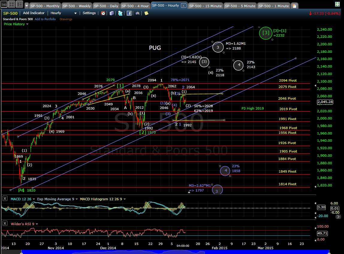 PUG SP-500 60-min chart EOD 1-9-15