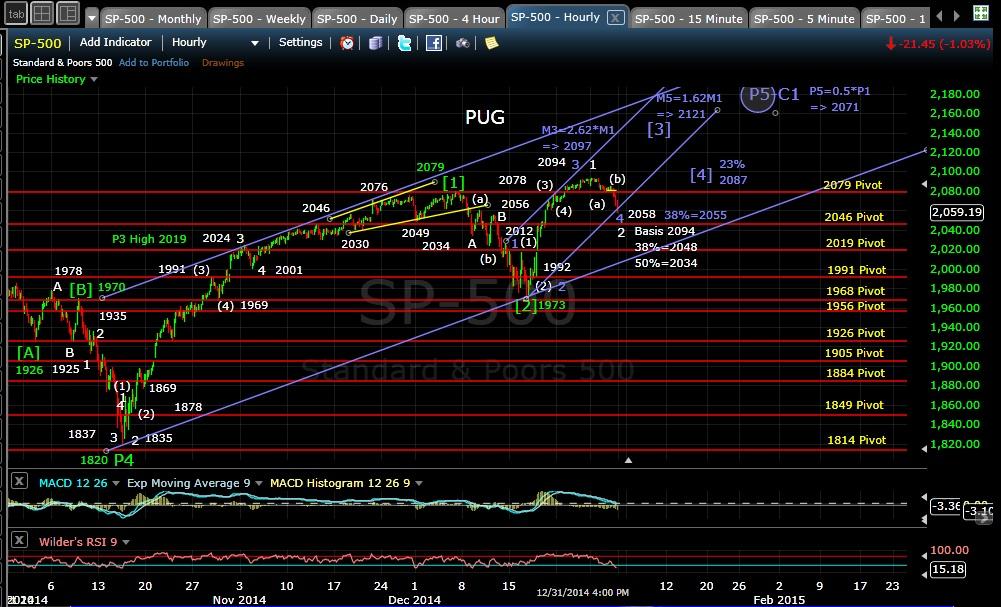 PUG SP-500 60-min EOD 12-31-14