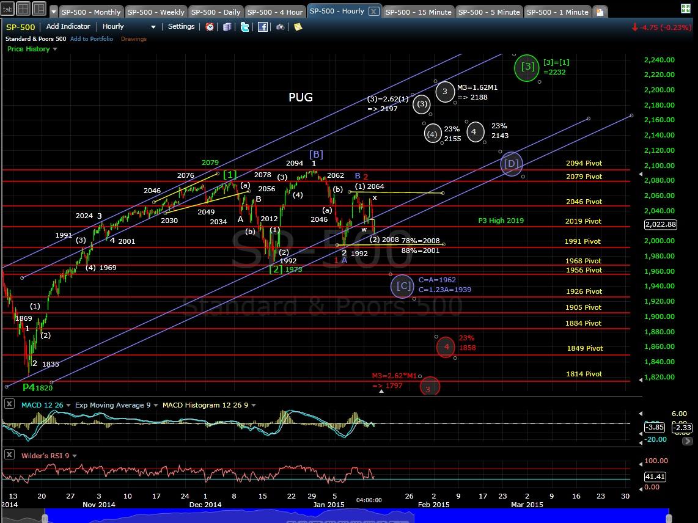 PUG SP-500 60min chart EOD 1-13-15