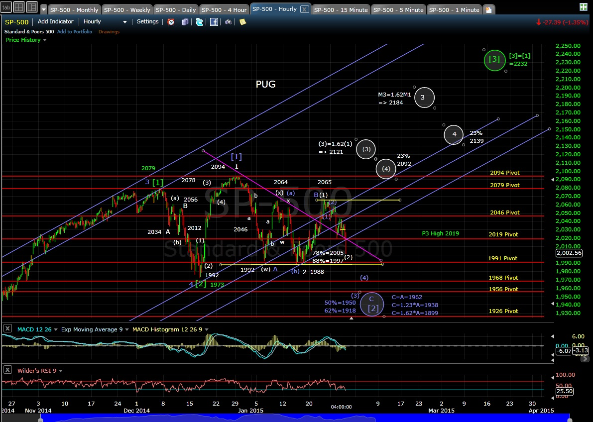 PUG SP-500 60min chart EOD 1-28-15