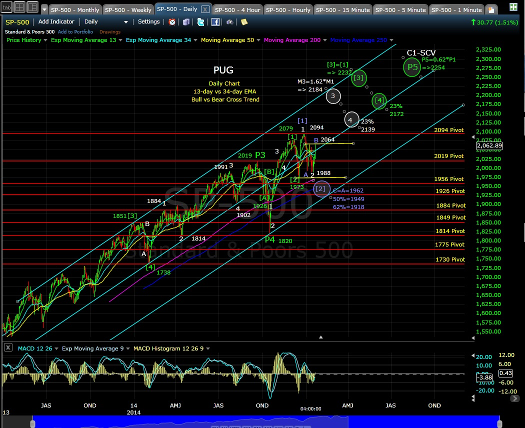 PUG SP-500 daily chart EOD 1-22-15