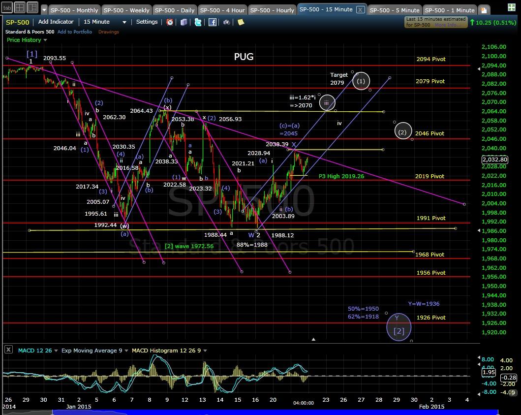 SP-500 15-min chart EOD 1-21-15