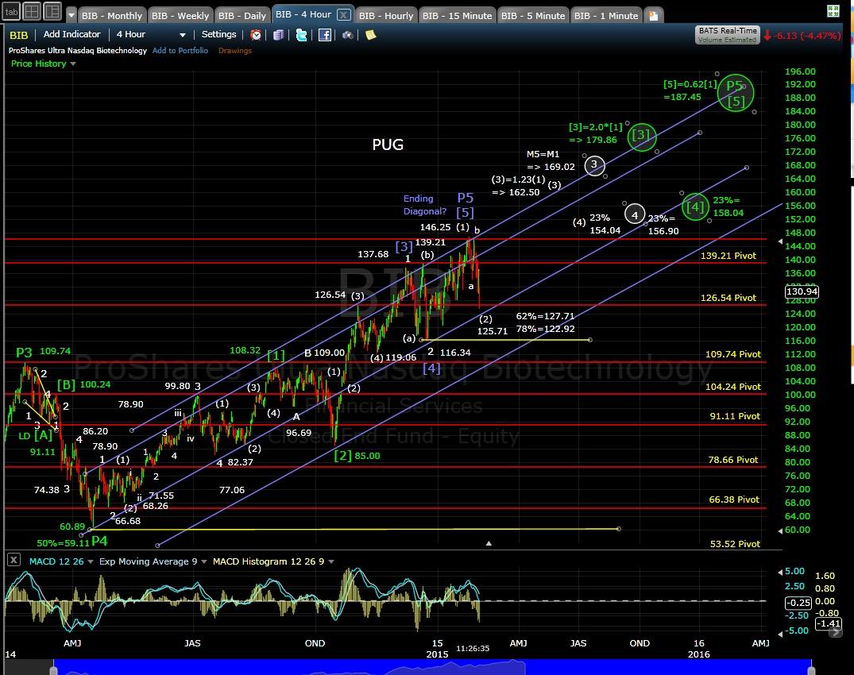 PUG BIB 4-hr chart EOD 2-3-15