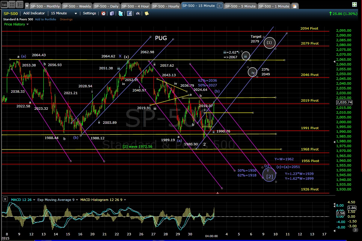 PUG SP-500 15-min chart EOD 2-2-15