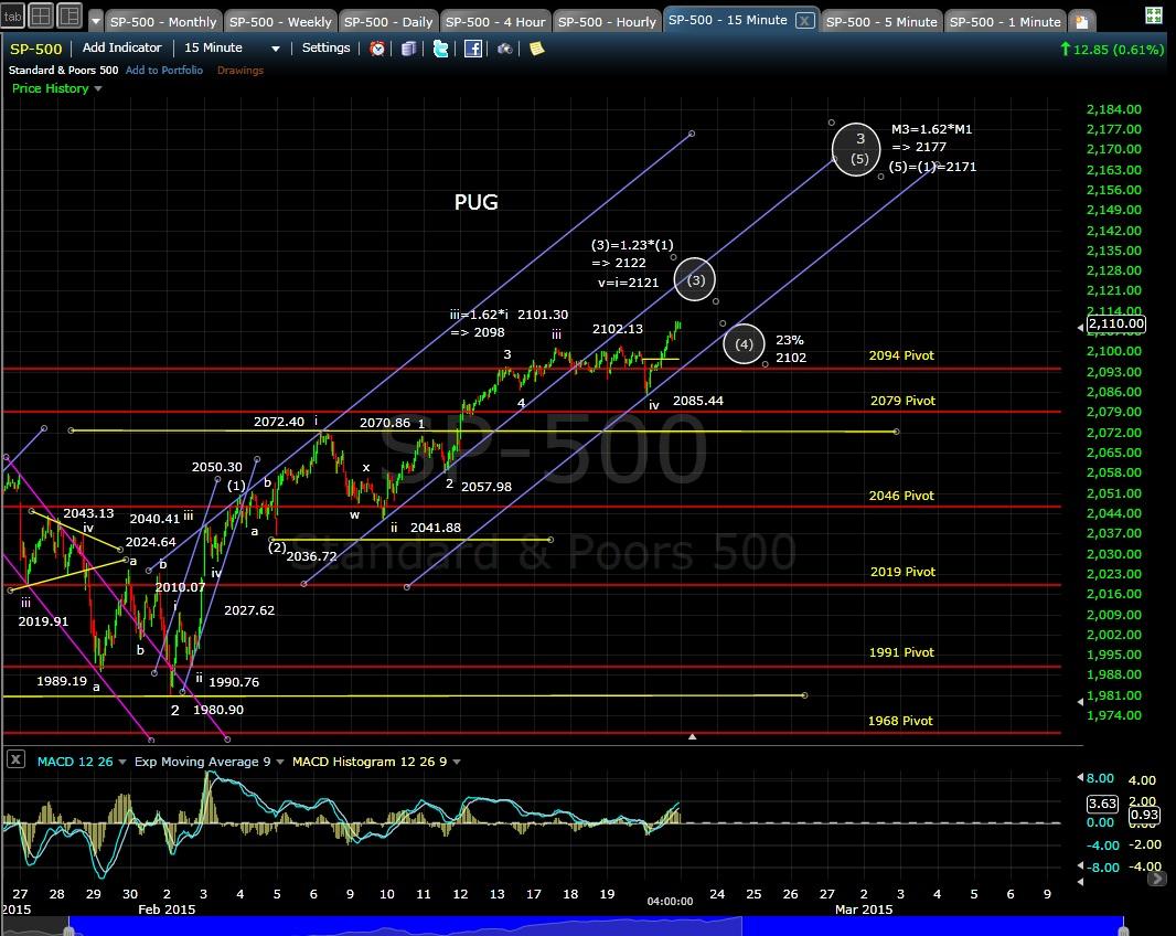 PUG SP-500 15-min chart EOD 2-20-15