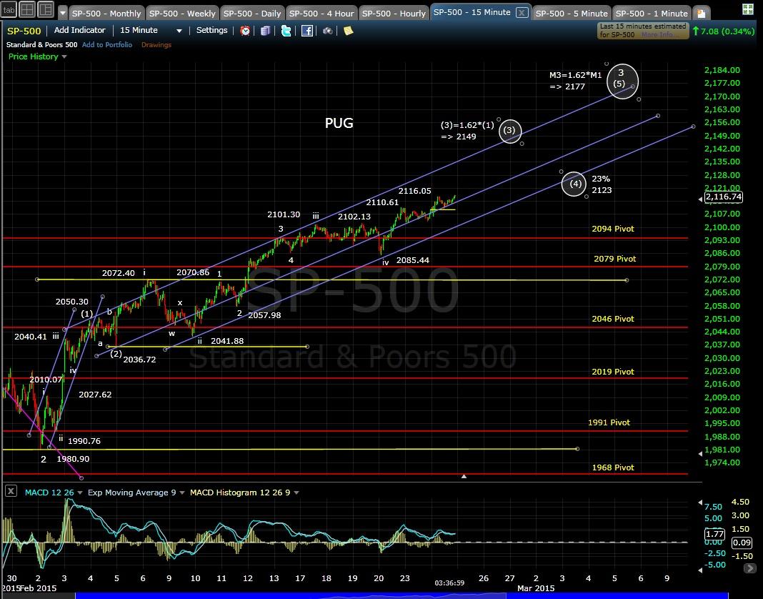 PUG SP-500 15-min chart EOD 2-24-15