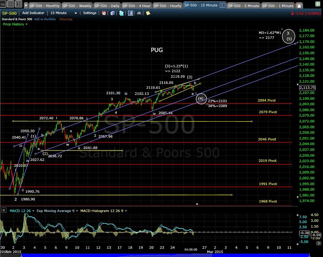 PUG SP-500 15-min chart EOD 2-25-15