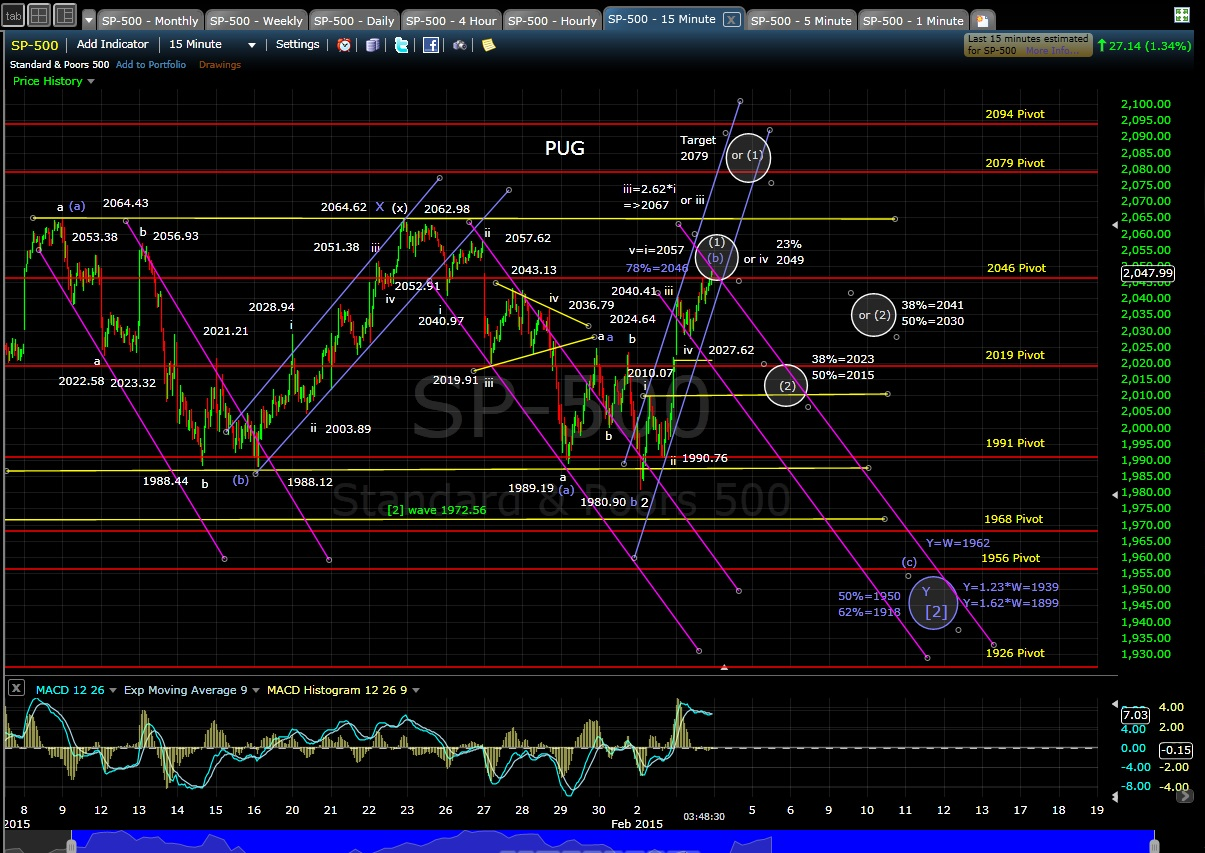 PUG SP-500 15-min chart EOD 2-3-15