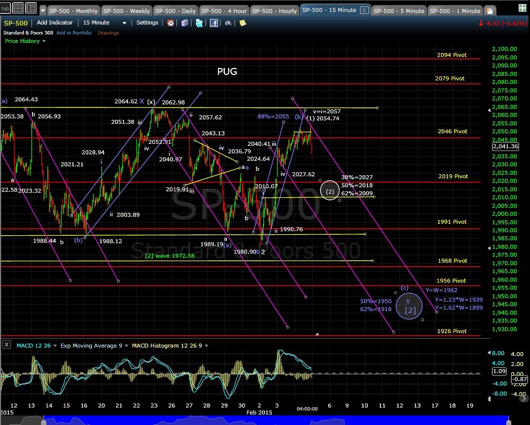 PUG SP-500 15-min chart EOD 2-4-15