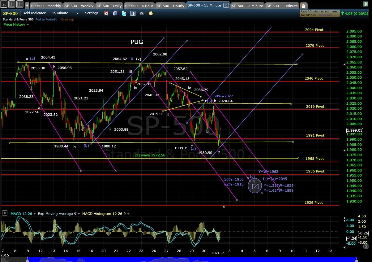 PUG SP-500 15-min chart MD 2-2-15