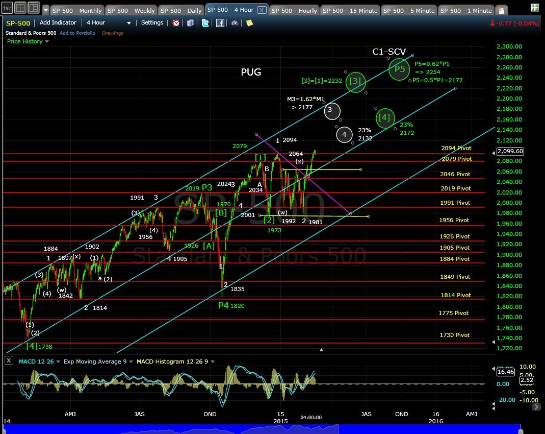 PUG SP-500 4-hr chart EOD 2-17-15