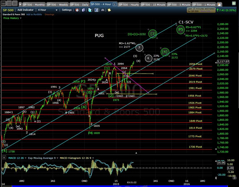 PUG SP-500 4-hr chart EOD 2-24-15