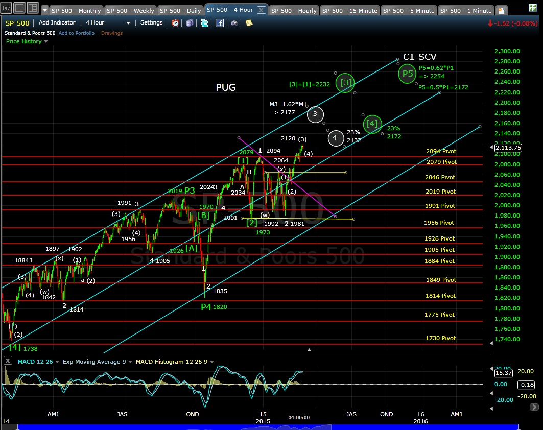 PUG SP-500 4-hr chart EOD 2-25-15
