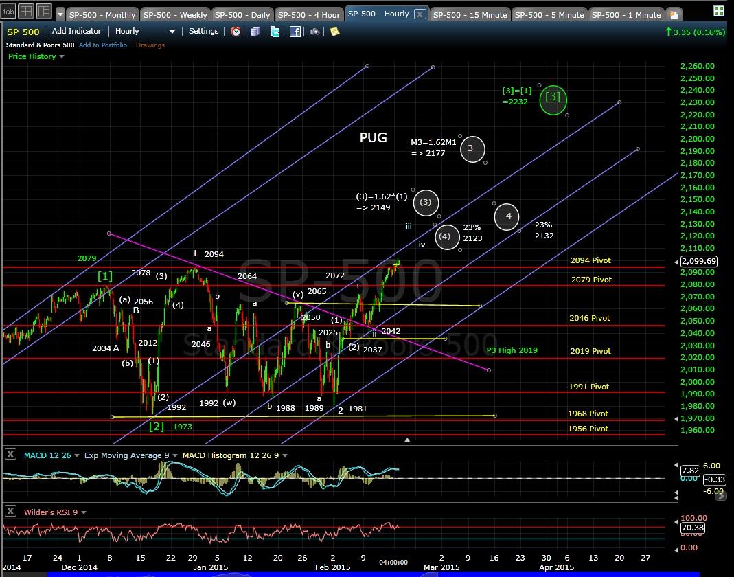 PUG SP-500 60-min chart EOD 2-17-15