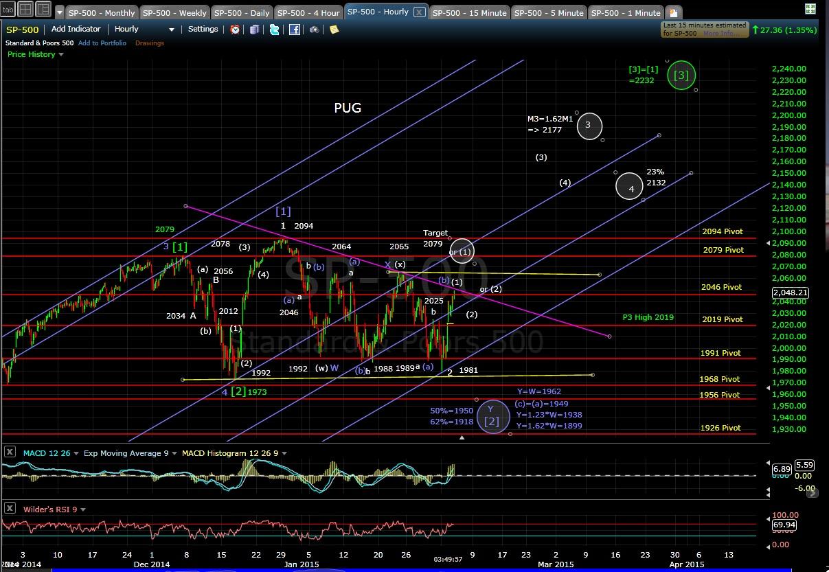 PUG SP-500 60-min chart EOD 2-3-15