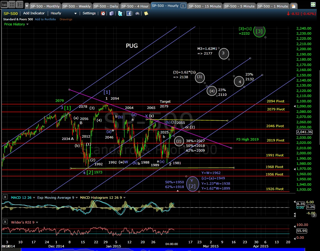 PUG SP-500 60-min chart EOD 2-4-15